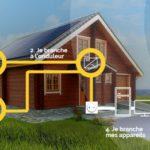 Installation de panneaux solaires, des avantages dans tous les domaines !